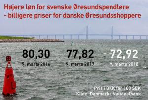 svensk til dansk valuta