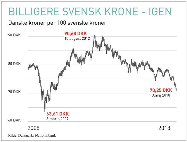 svenske kr til danske kr